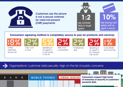 Payments Research: Data security in call centres