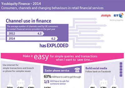 BT & Avaya: Youbiquity Finance Infographic